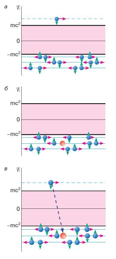 электрон в вакууме Дирака. Все состояния с отрицательной энергией заняты. Импульсы частиц (горизонтальные красные стрелки) и проекции спинов (зеленые вертикальные стрелки) в вакууме скомпенсированы. Электрон с положительной энергией не может перейти в занятые состояния с отрицательной энергией; б - дырка в вакууме Дирака.