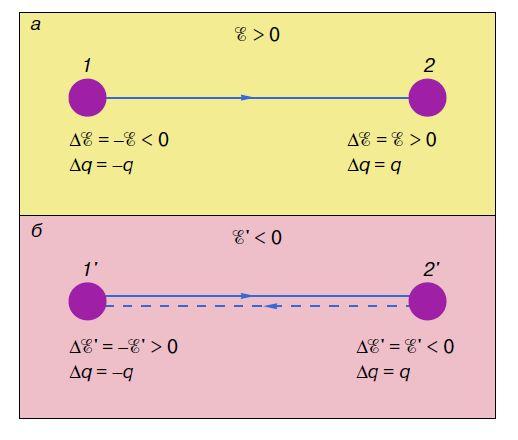 Соотношение неопределенности Гейзенберга рассматривается как закономерность, не поддающаяся нашим представлениям о реальности. Между тем при отказе от связи соотношения с волновой функцией и ее вероятностной интерпретацией обоснование соотношения становится простым и очевидным. Исходим из положений, что при использовании этого соотношения измеряется действие, кратное h — постоянной Планка и, если действие определяется сопряженными параметрами. то измерение каждого из них в отдельности невозможно. В этом случае точность измерения принципиально не может превосходить значения h. Измерение каждого параметра связано с соответствующей градуировкой мерительного инструмента. При оценке точности измерения сопряженных параметров их измерение должно происходить не просто одновременно, а путем единого измерения. В этом случае, например, парадокс Эйнштейна – Подольского – Розена теряет смысл. Воздействие мерительного инструмента на результат измерения не является спецификой микромира и, соответственно, квантовой механики.