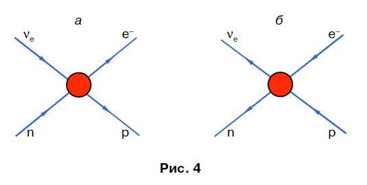 Если учесть, что, согласно законам  квантовой механики, взаимодействие, вызывающее реакцию $a+b\to c+d,$  должно  вызывать и обратную реакцию $c+d\to a+d$  то мы  приходим к простому правилу: взаимодействие, вызывающее реакцию    $a+b \to c+d,$  способно  вызывать и все другие реакции, запись которых получается из первой путем  переноса символов частиц из одной стороны в другую (с одновременным изменением  их на античастицы), а также путем изменения направления стрелки. Очевидно, что  это правило аналогично правилу переноса членов алгебраического равенства из  одной стороны в другую с одновременной заменой знаков.