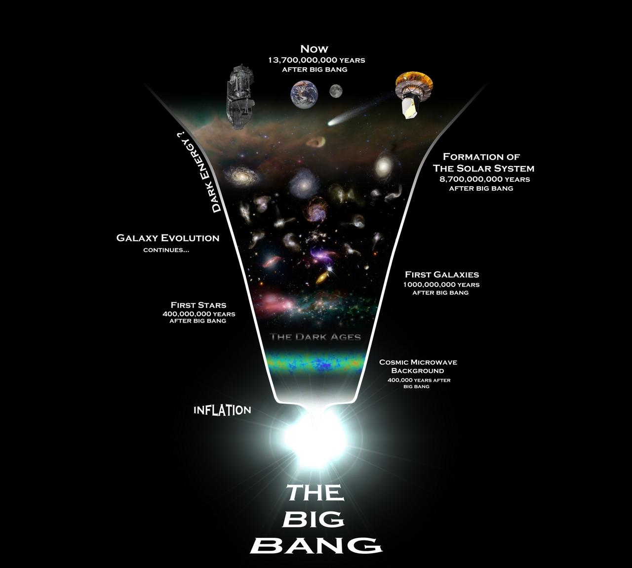 the big bang cosmology Big bang cosmology the big bang model is a broadly accepted theory for the origin and evolution of our universe it postulates that 12 to 14 billion years ago, the portion of the universe we can see today was only a few millimeters across.