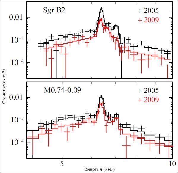Рентгеновские спектры Стрельца В2 (сверху) и M0.74−0.09 (иллюстрация из Astrophysical Journal Letters).